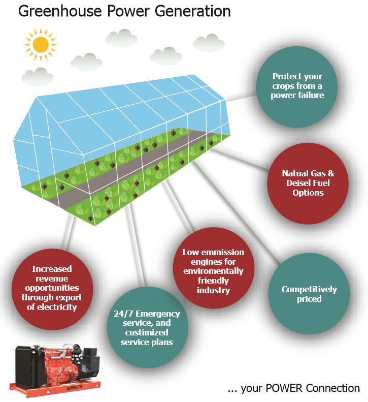 Seneca Generators for Green houses